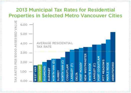 This City of Vancouver figure shows that our property tax rate is well below the regional average.